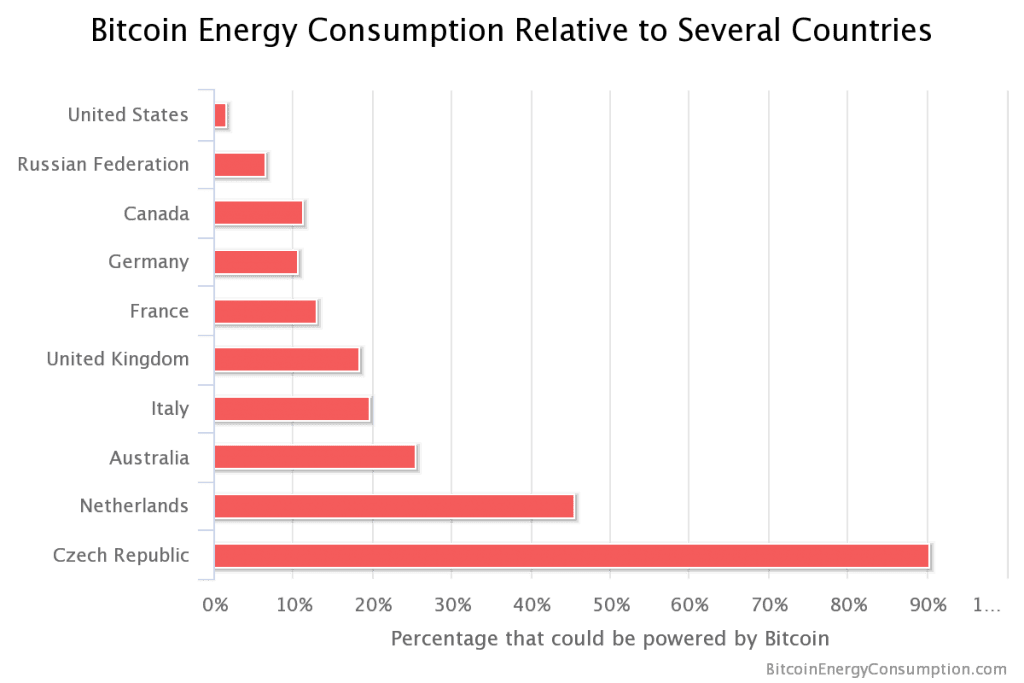 Bitcoin-energy-consumption-relative-to-countries