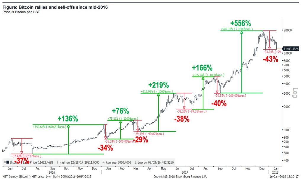 bitcoin-rallies-selloffs-since-2016