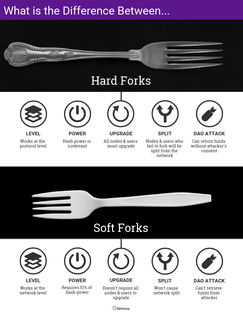 Differences between hard and soft forks