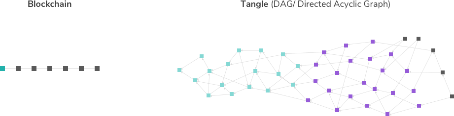 Blockchain_vs_Tangle