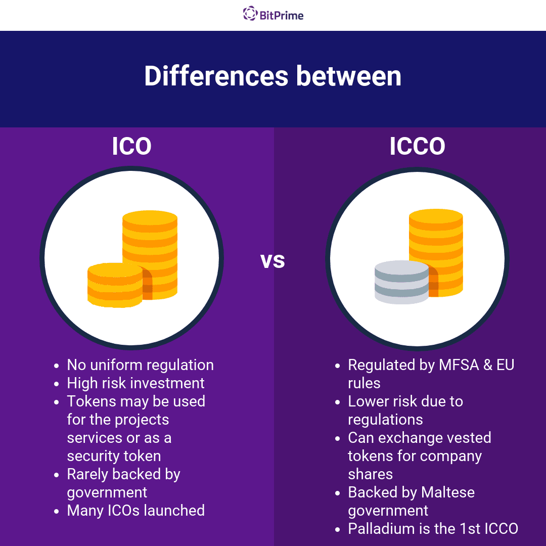 Difference between ICOs and ICCOs