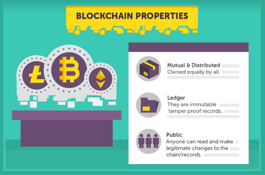 Blockchain Properties