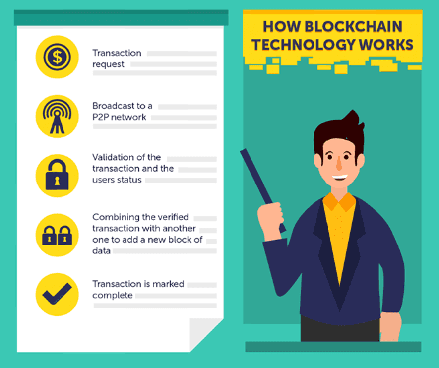 How Does Blockchain Technology Work?