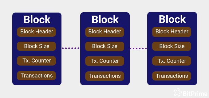 Simplified Blockchain