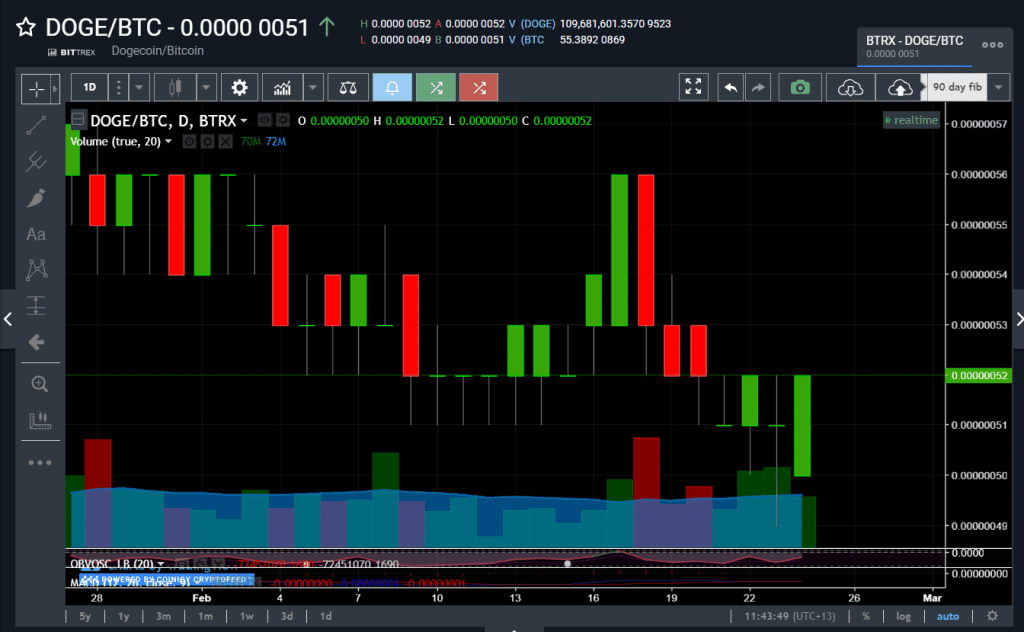 crypto candlestick chart