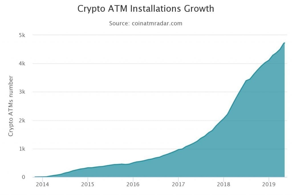 Crypto ATM Growth