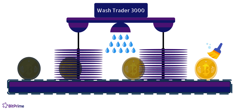 Trader Bot Scams - Wash Trading