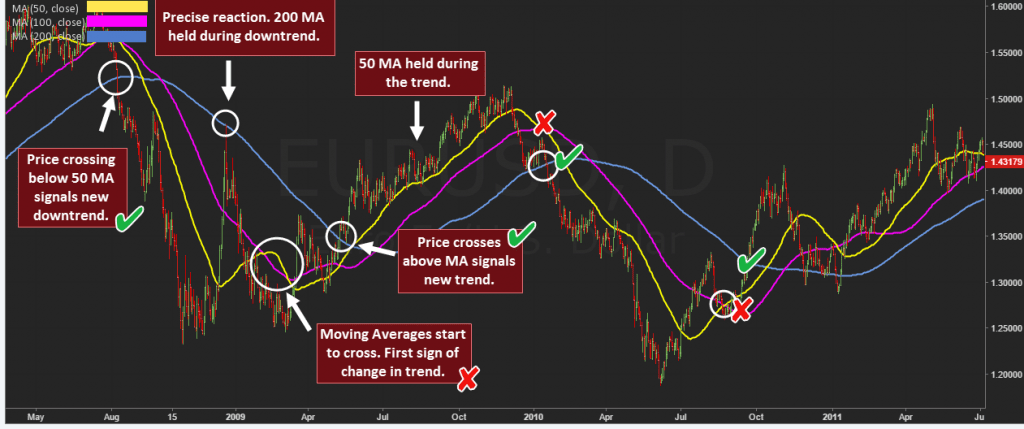 How to Trade Using Moving Averages: Best Period