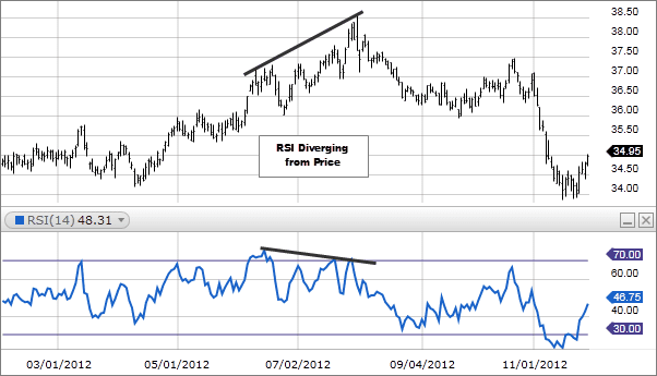 Relative Strength Index (RSI)