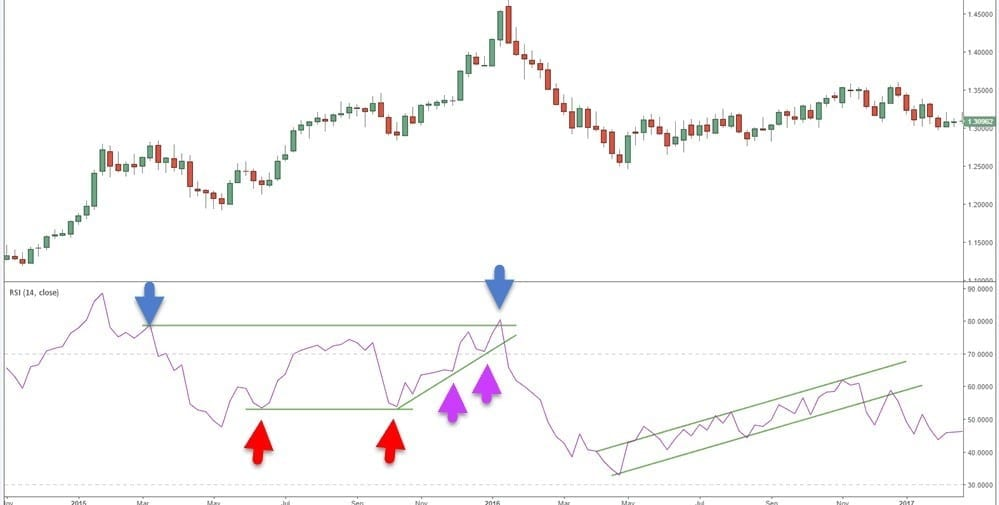 Crypto Trading: How to Use Relative Strength Index (RSI