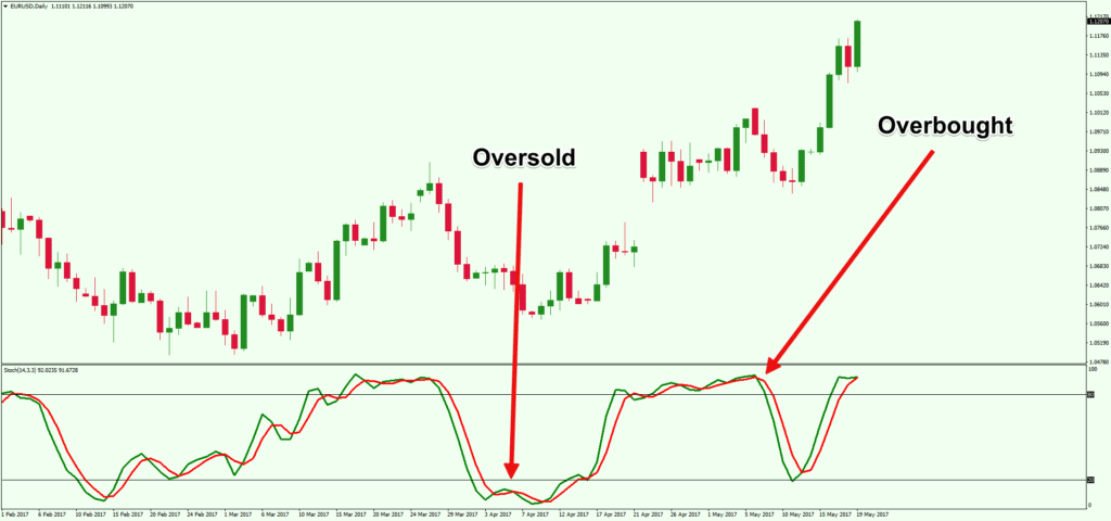 oversold or overbought