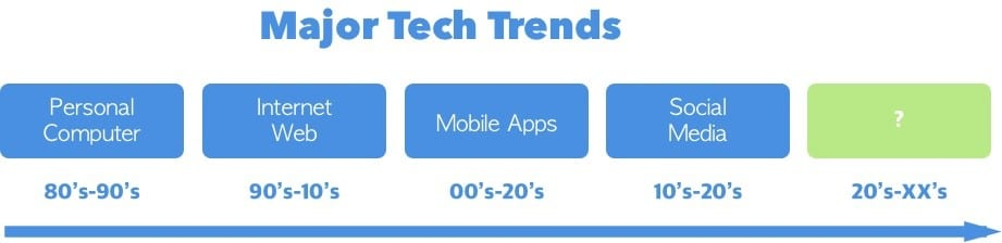 Major tech tends over the last four decades