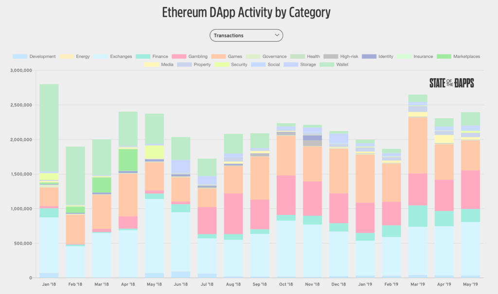 Graph showing Ethereum DApp Activity by Category