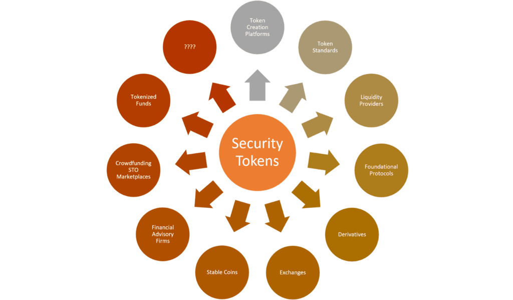 security tokens explained