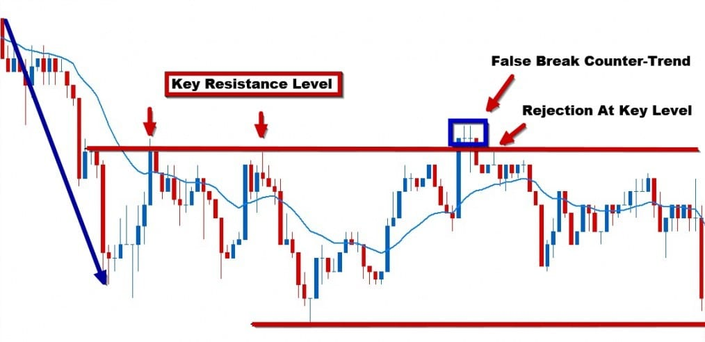 example of a false break setup with the trend