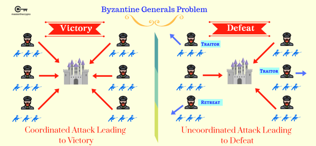 Consensus algorithms: the byzantine generals problem